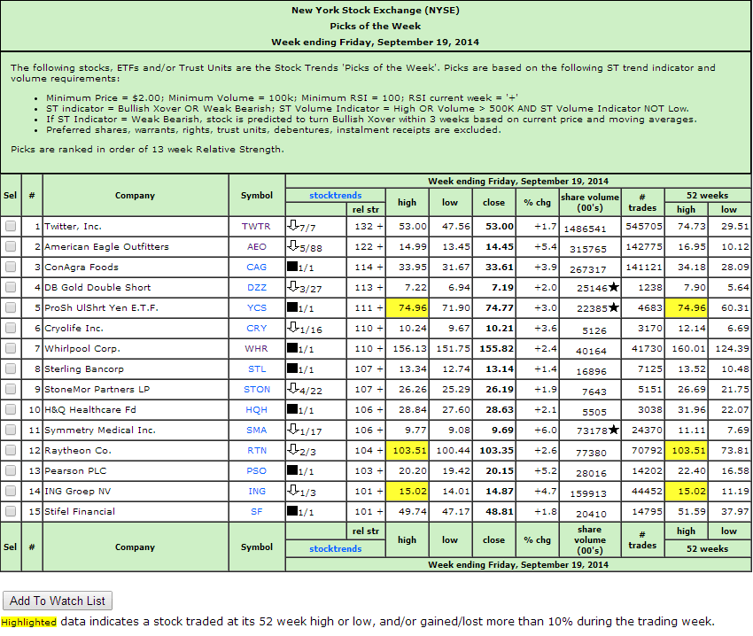 NYSE Picks of the Week report example